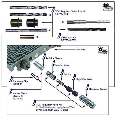 4L60E-SONNAX - Tool Kit for TCC Regulator Valves and Isolator Valve Sleeve(77754-03K,-04K,-ISO)